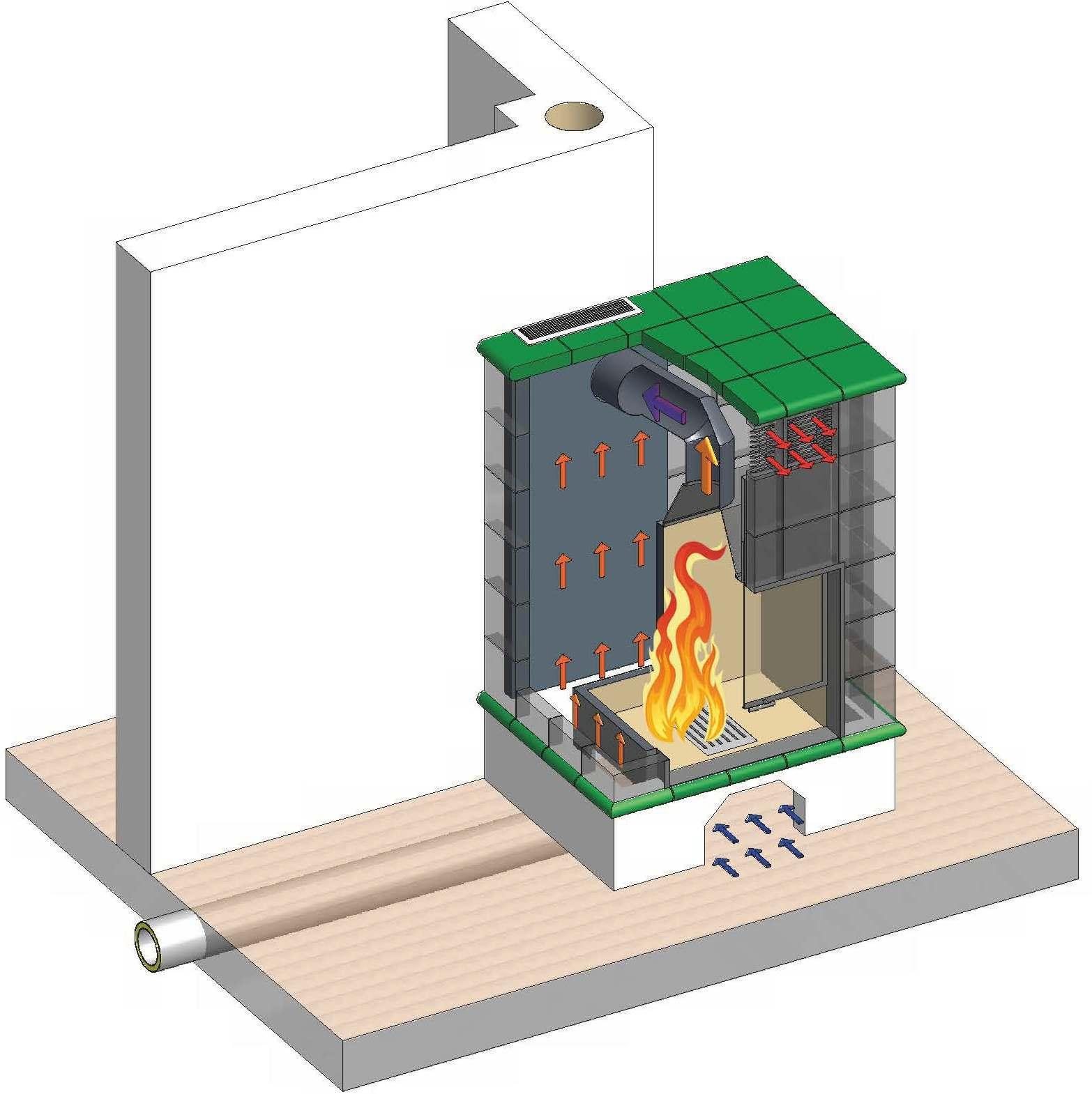Kachelofen - Heizkamin - Technische Darstellung - Schnittansicht - Funktionsweise