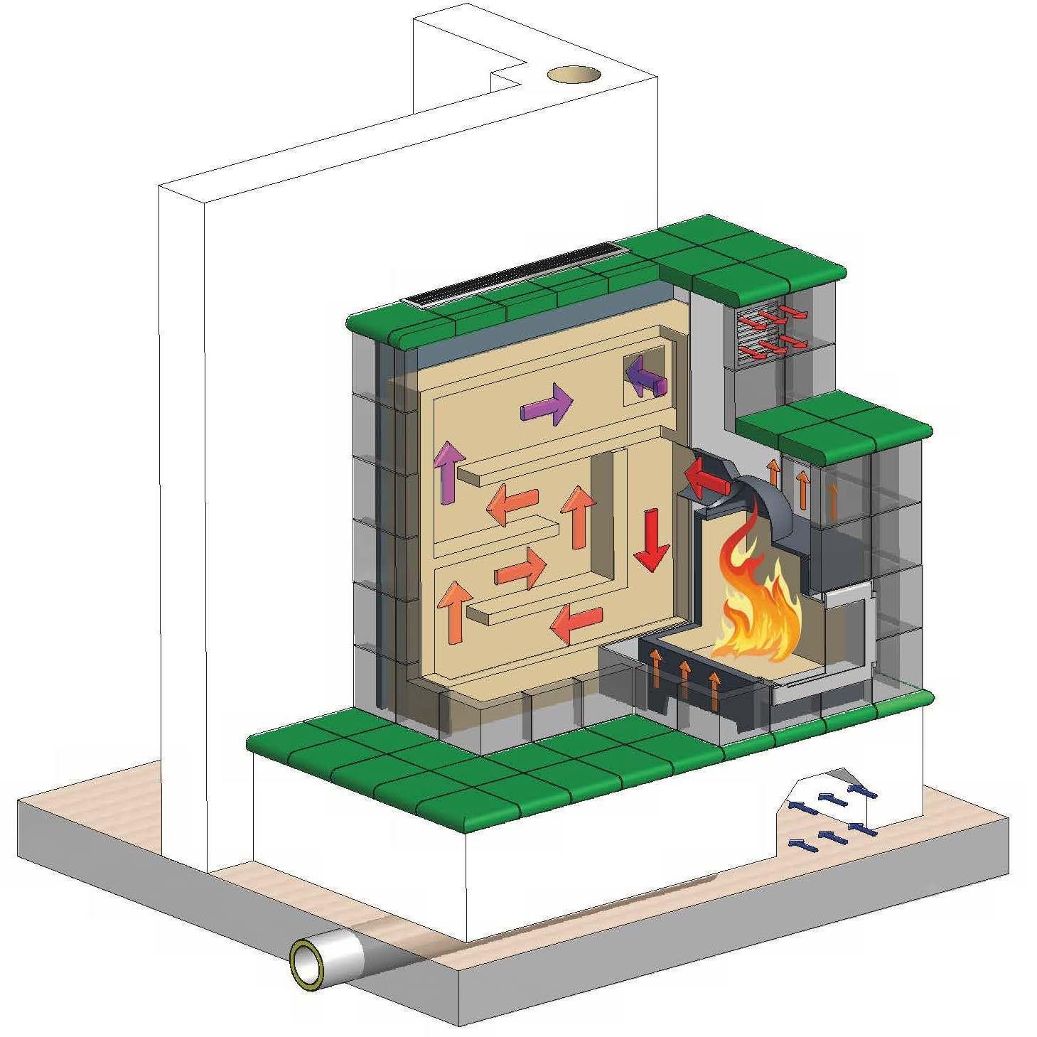 Kachelofen Kombiofen - Technische DarstellungKachelofen Grundofen - Technische Darstellung Kachelofen - Heizkamin - Technische Darstellung - Schnittansicht - Funktionsweise
