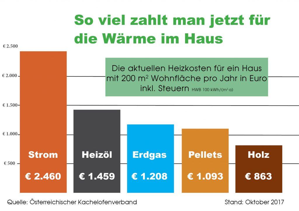 Heizkosten-Vergleich des Österreichischen Kachelofenverbands (Stand Oktober 2017).