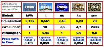 Kostenberechnung der Energieträger im Detail