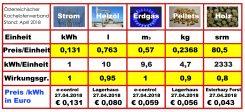 Beim Heizkostenvergleich berücksichtigt der KOV auch den Wirkungsgrad der Energieumwandlung.
